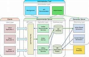 What Is Web Application Architecture  Best Practices  Tutorials
