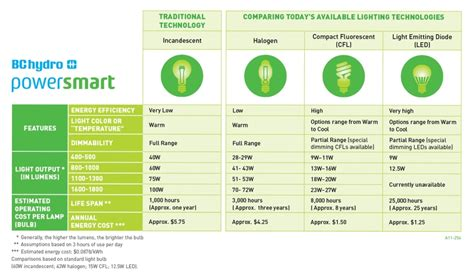 our lighting comparison chart can help you