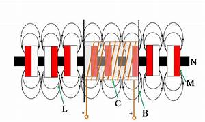 A Schematic Diagram Of The Linear Generator  M Indicates