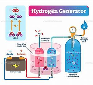Hydrogen Generator Vector Illustration Diagram