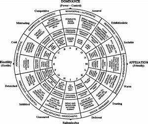 Circumplex Model  Adapted From Timothy Leary U0026 39 S 1957