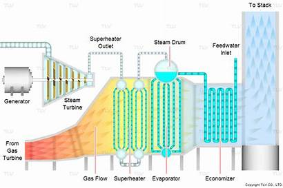 Recovery Heat Waste Steam Hrsg Absorption Generator