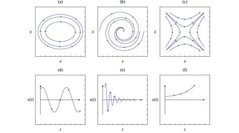 phase portrait stable equilibrium unstable points asymptotically saddle sense lyapunov point diagram publication behavior