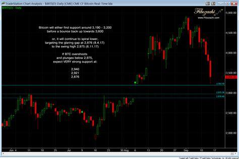 crypto crash charts    trading
