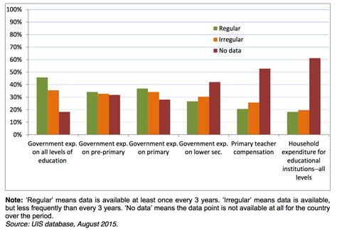 financing education  world  data