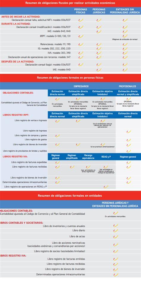 las obligaciones fiscales de los aut 243 nomos y de las