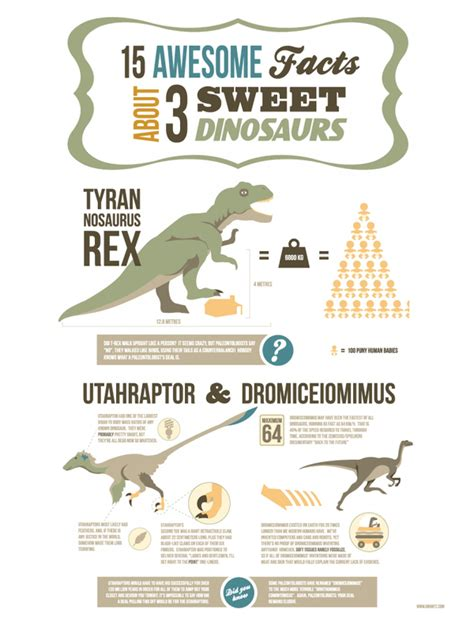 Facts About 3 Sweet Dinosaurs Visually