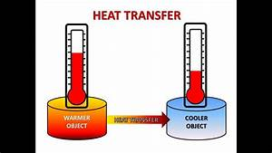 What Is Heat Transfer And What Are Modes Of Heat Transfer