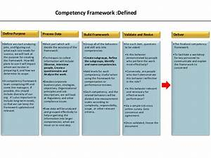 competency mapping by ifthiquar ali ahmed With competency framework template