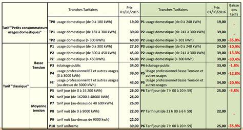 nouvelle grille indiciaire cadre de sante nouvelle grille indiciaire des saenes 2016 baisse moyenne des tarifs de l 233 lectricit 233 de