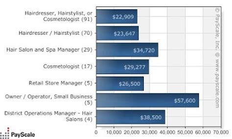 A Cosmetologist Salary by What Is Yearly Income For A Cosmetologist