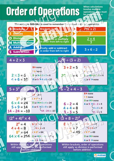 Order Of Operations  Maths Poster