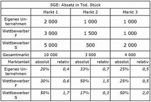 Relative Häufigkeit Berechnen 6 Klasse : relativer marktanteil l sung wirtschaftswiki ~ Themetempest.com Abrechnung