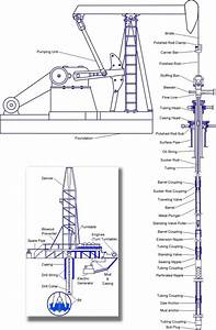 Oil Well Schematic
