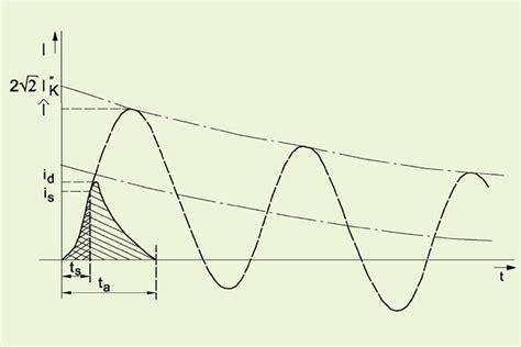 kurzschlussstrom trafo berechnen transformator kurzschlu