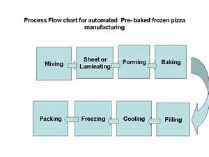 Bakery Industry  Process Flow Chart For Automated Pre