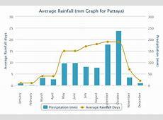 Pattaya Weather & Climate Pattaya Information