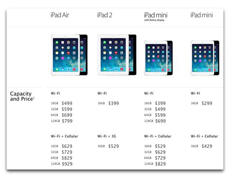 What you need to know about the new iPad Air and iPad mini