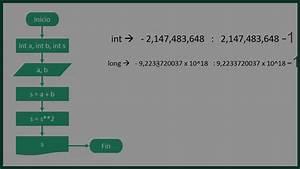 Diagrama De Flujo  12  Cuadrado De La Suma De Dos Numeros