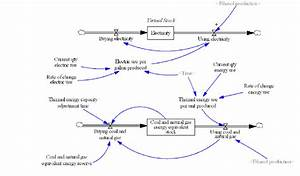 The Stock And Flow Diagram Of The Energy Use