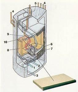 Ofen Primärluft Sekundärluft : unbenanntes dokument ~ Lizthompson.info Haus und Dekorationen