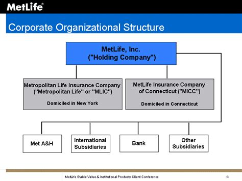 "Corporate Organizational StructureMetLife, Inc. (""Holding ..."