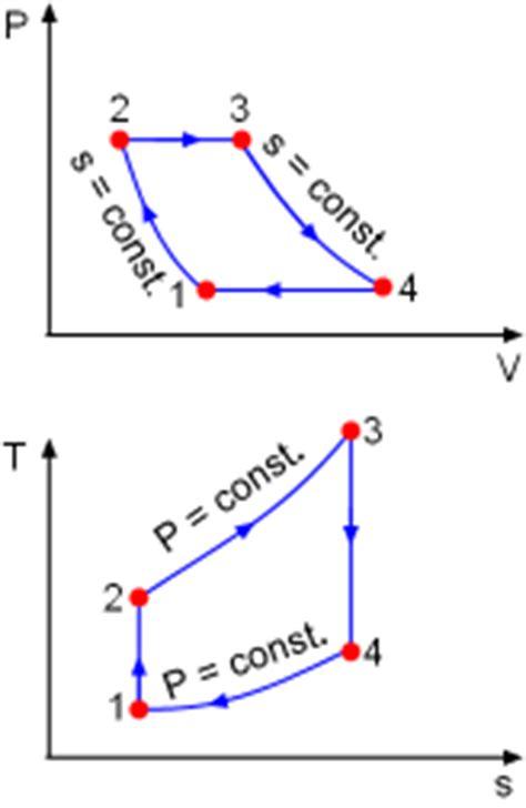 thermodynamics  brayton cycle