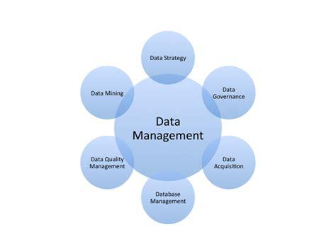 A Master Data Management Revolution