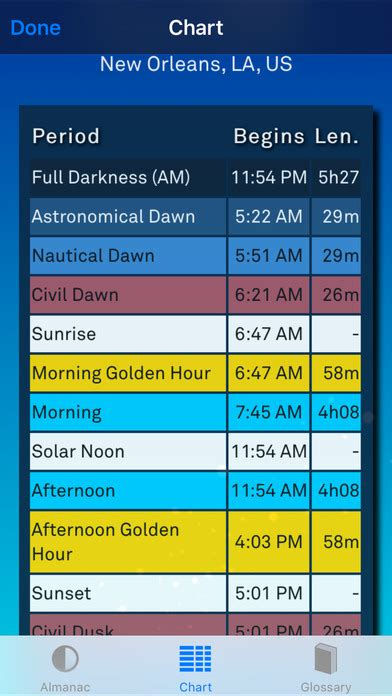 does iphone change time for daylight savings sol sun clock daylight forecaster solar alarm on the