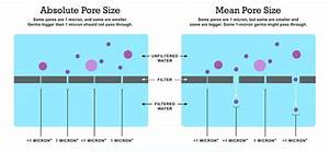 What Is A Micron And Why Micron Size Matters For Water