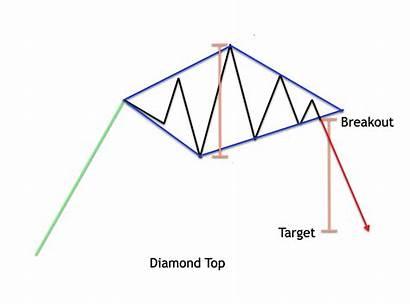 Diamond Breakout Pattern Forex Explained Rsz Chart