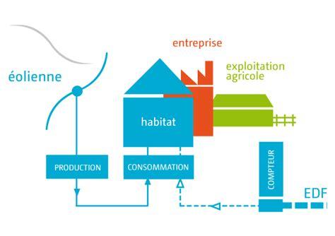 chambre d hotes montelimar installation d une éolienne pour une exploitation agricole