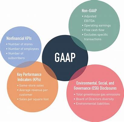Fasb Financial Framework Accounting Conceptual Standards Reporting