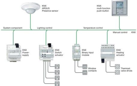 lighting system in building schneider electric building management control