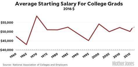 Starting Salaries For College Grads Tick Up In 2017. Social Networking Platform Nea Personal Loan. Colorado Bankruptcy Lawyer Who Is My Web Host. Electrician Columbus Ohio Billy Butler Royals. Side Effects Of Phentermine 37 5. Sudden Headache And Dizziness. Locum Tenens Nurse Practitioner Jobs. Mobile Payment Comparison School For Aviation. Ford Dealership In Garland Tx