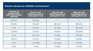 Xeomin vs botox units