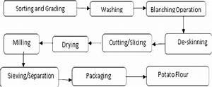 Flow Diagram Of Potato Flour Production