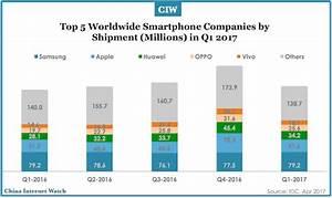 China Smartphone Market Shipments Q1 2017 – China Internet ...
