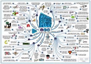 Education Mind Map