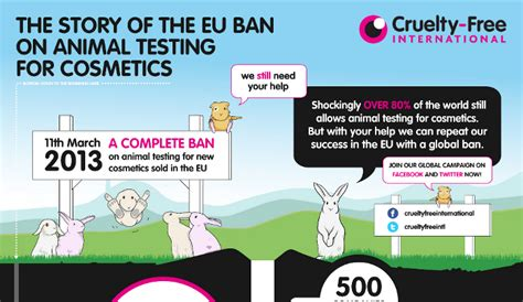 pros  cons  animal testing hrf