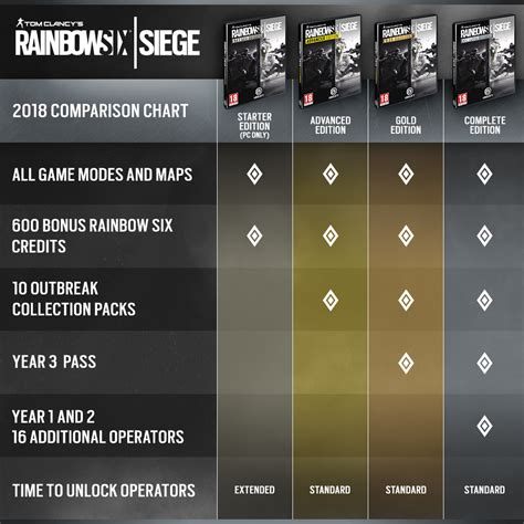 year 3 of tom clancy 39 s rainbow six siege
