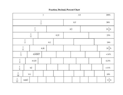 free printable math worksheets fractions decimals percents