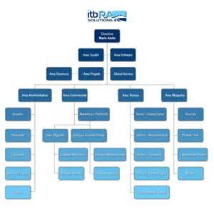 cosi essay persuasive essay template pdf apush dbq thesis help cosi essay