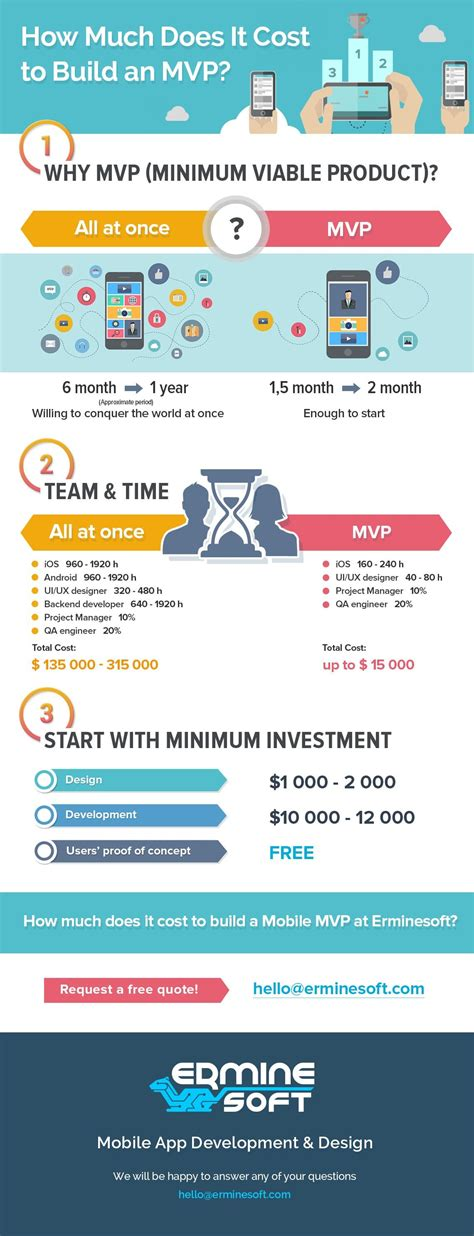 How Much Does It Cost to Build an MVP by Erminesoft | Cost ...