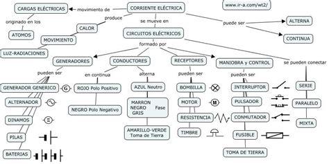 electricidad html
