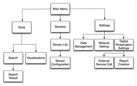 gui screens navigation flowchart