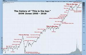 This is the top! No, wait. THIS is the top! - MarketWatch