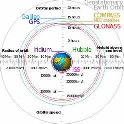 La acelerada carrera por competir con GPS - Globalsat ...