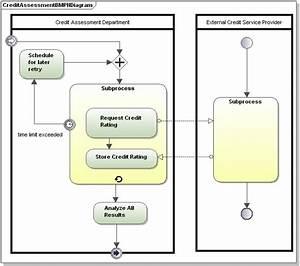 Standard Business Process Diagram Bpmn 2 0