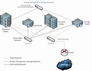 Howto Install Mirantis Fuel 6 0 Openstack With Mellanox Adapters Support  Ethernet Network